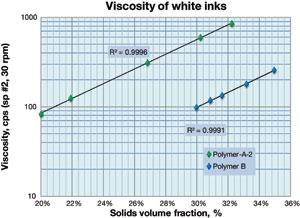 Figure3_Viscosity-of-White-Inks_2013