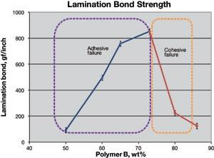 Figure4_Lamination-Bond-Strength_2013
