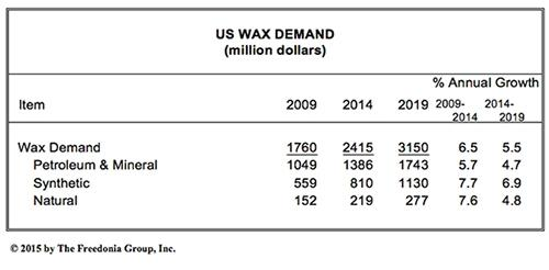 us-waxes-demand-to-exceed-3-billion-in-2019