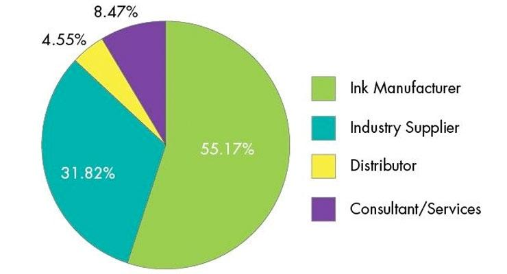 2014 Ink World Salary Survey Snapshot, Part Two