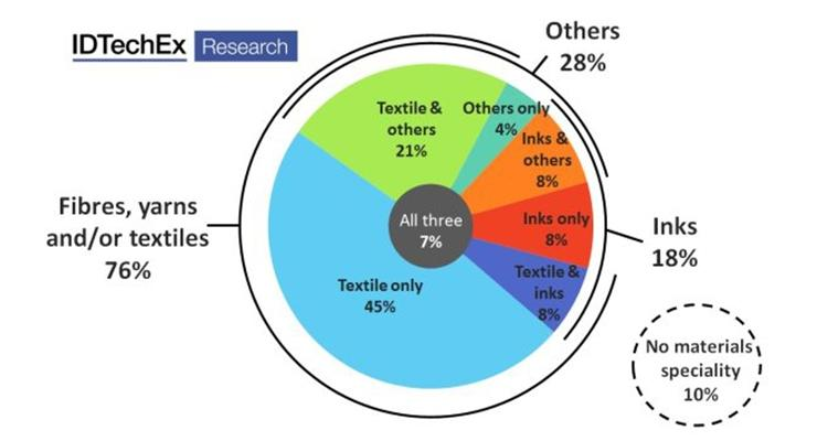 are-e-textiles-on-the-cusp-of-rapid-growth